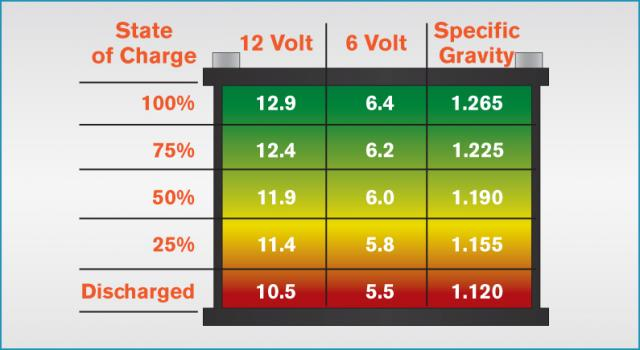 Battery Gravity Acid Lead Voltage Chart Specific