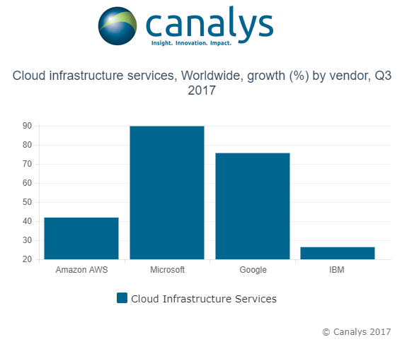 cloud-infra-worldwide-growth