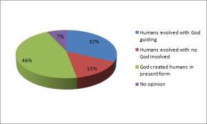 Pie chart of American's beliefs about evolution and creationism