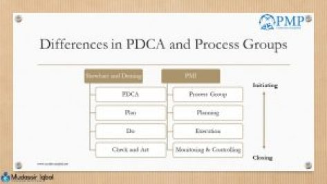 PDCA vs Process Groups