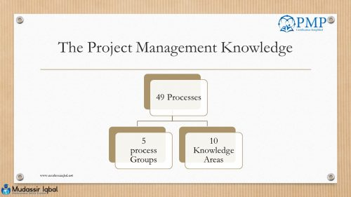 Project-Management Knowledge