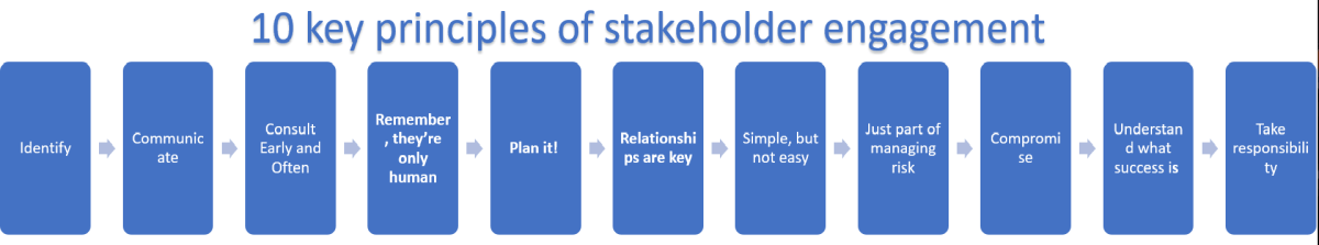 Project Stakeholder Management