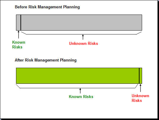 Known Risks and Unknown Risks