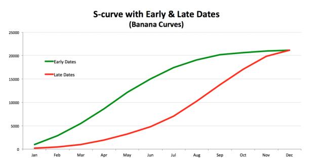 S-Curve Banana Curves