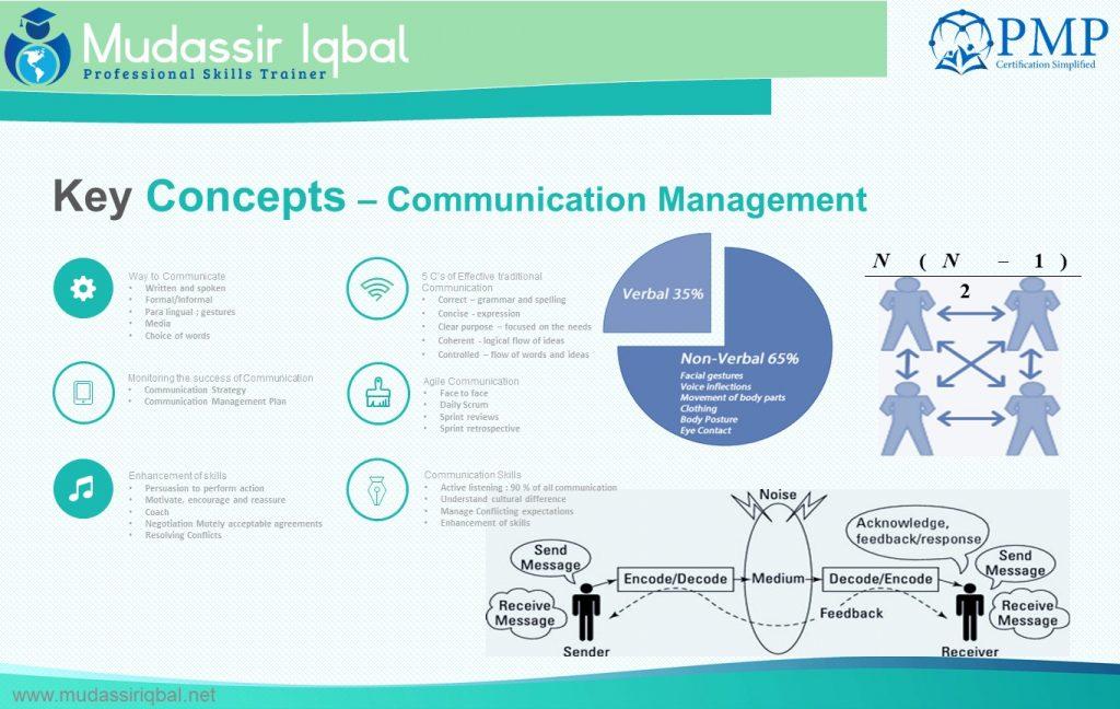 Communication Management – PMP Certification Simplified! (PMBOK V6)