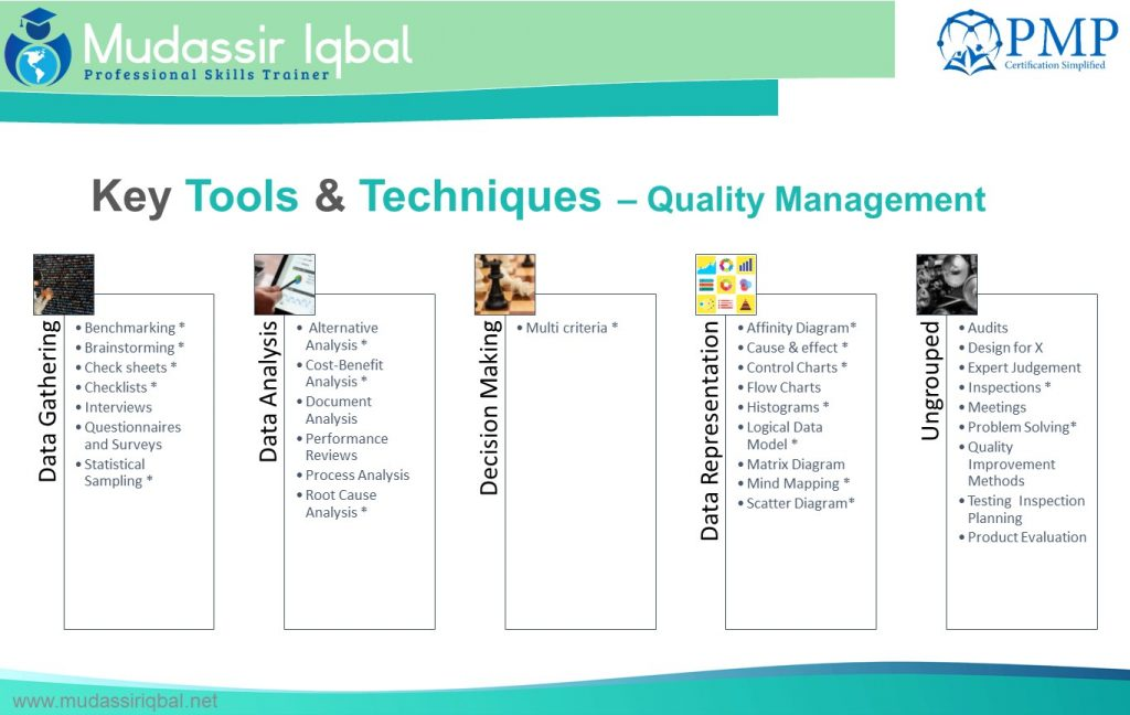 Quality Management – PMP Certification Simplified! (PMBOK V6)