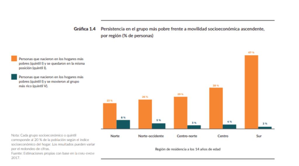 Fotografía: Informe de Movilidad Social en México 2019 del Centro de Estudios Espinosa Yglesia
