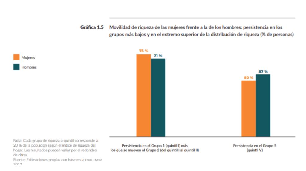 Foto del informe de Movilidad Social en México 2019 del Centro de Estudios Espinosa Yglesia