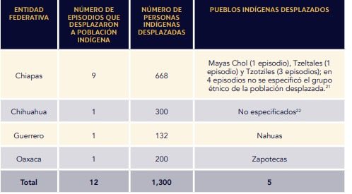 Imagen: Informe de Desplazamiento Interno Forzado Masivo en México 2019. CMDPDH.