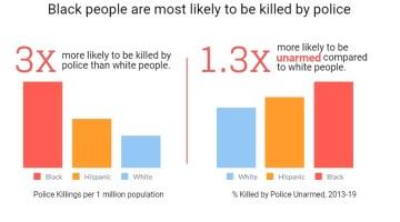 Fotografía: Mapping Police Violence
