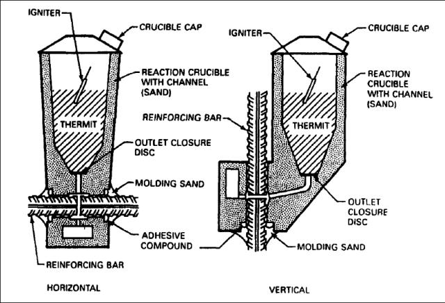 yatay ve dikey termit kaynağı şematik gösterim