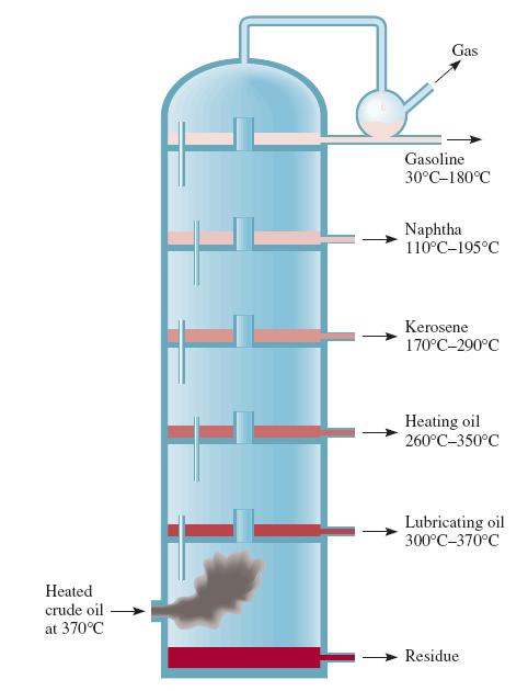 petrol nedir petrol urunleri nelerdir