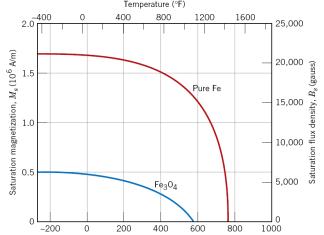 mıknatıslanma sıcaklık değişim grafiği
