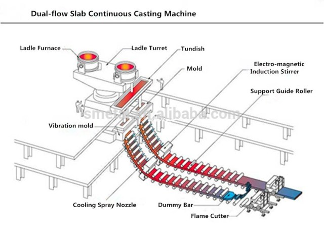 şematik sürekli döküm makinesi ve bölümleri