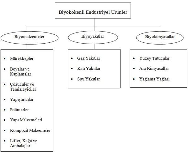 biyokökenli endüstriyel ürünler