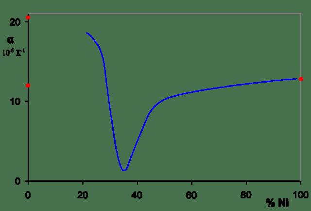 Demir-Nikel alaşımlarının termal genleşme katsayıları grafiği