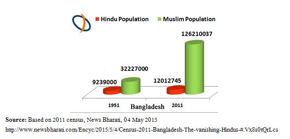 চিত্র-৪ঃ সংখ্যায় হিন্দু মুসলিম জনসংখ্যা (২০১১ সালে আদমশুমারী অনুসারে)