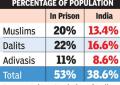 ভারতের কারাগারে মুসলিম ও অন্যান্য নিচু জাতের মানুষের পরিসংখ্যান