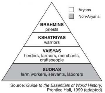 সনাতন ধর্মের (হিন্দু) বর্ণবাদ সিস্টেম
