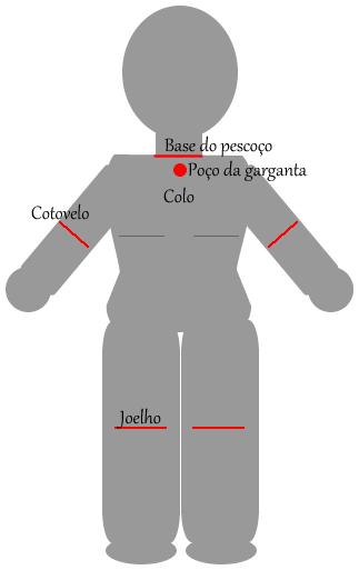 """Desenho esquemático do corpo feminino. Temos nele: i) a base do pescoço, ii) o poço da garganta, que é aquele """"buraquinho"""" que possuímos abaixo da base do pescoço, iii) o colo, que fica um pouco mais abaixo e está localizado entre o pescoço e os seios, iv) os cotovelos e v) os joelhos."""