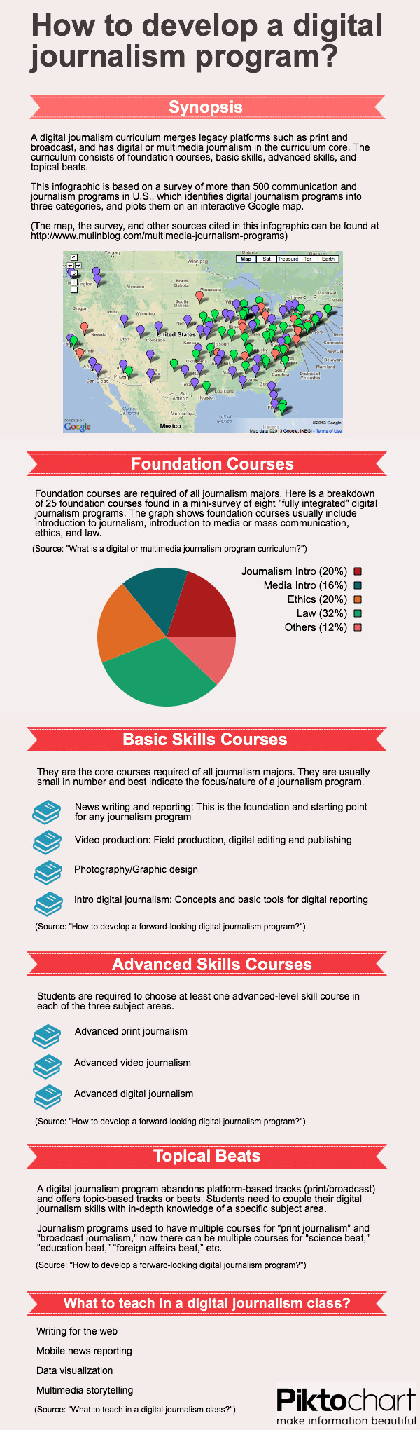 How to develop a digital journalism program