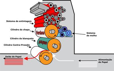 Sistema-de-Impressao-Maquina-Offset-de-Alimentac-o-Folha-a-Folha