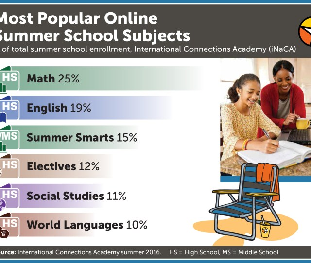 Online Summer School Enrollment Now Open To K  Students Everywhere