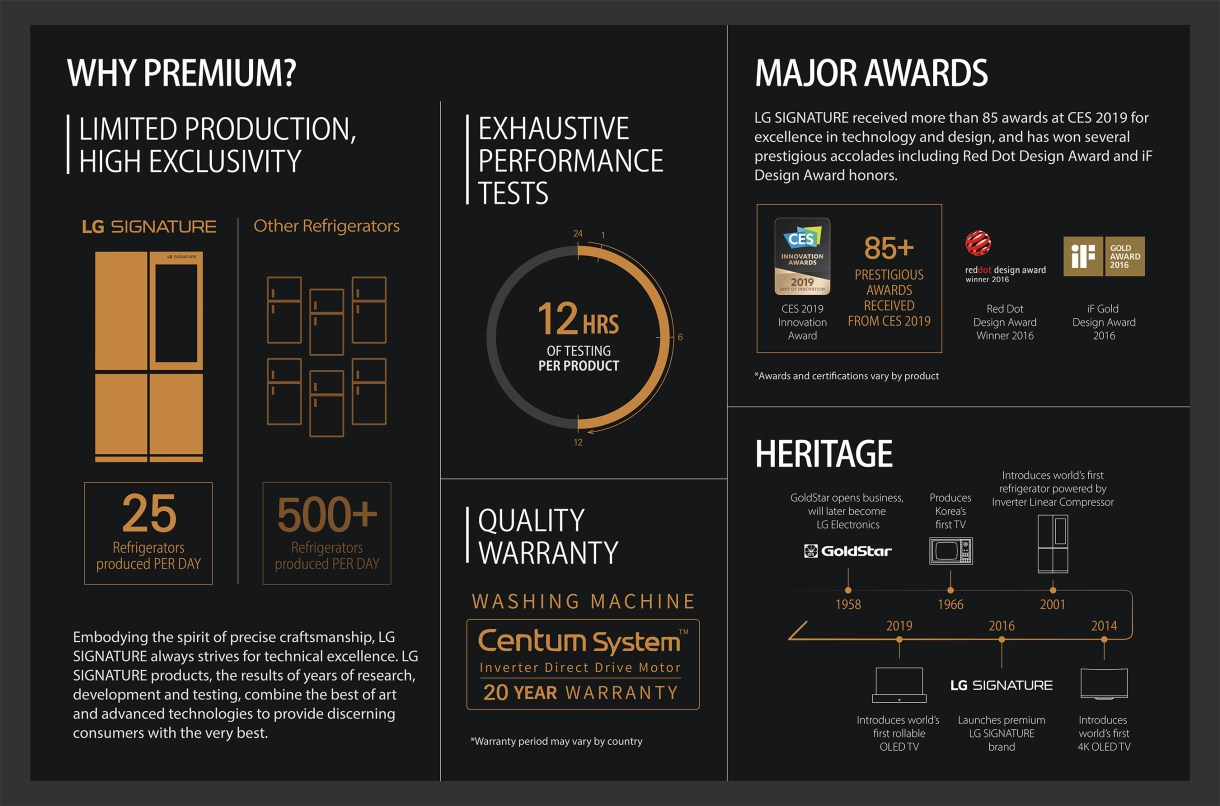LG SIGNATURE brand growth