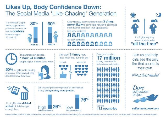 Dove Infographic