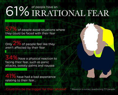 Image result for Irrational fears