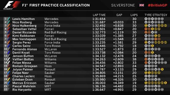 Los tiempos y neumáticos utilizados durante la FP1 del GP de Gran Bretaña.