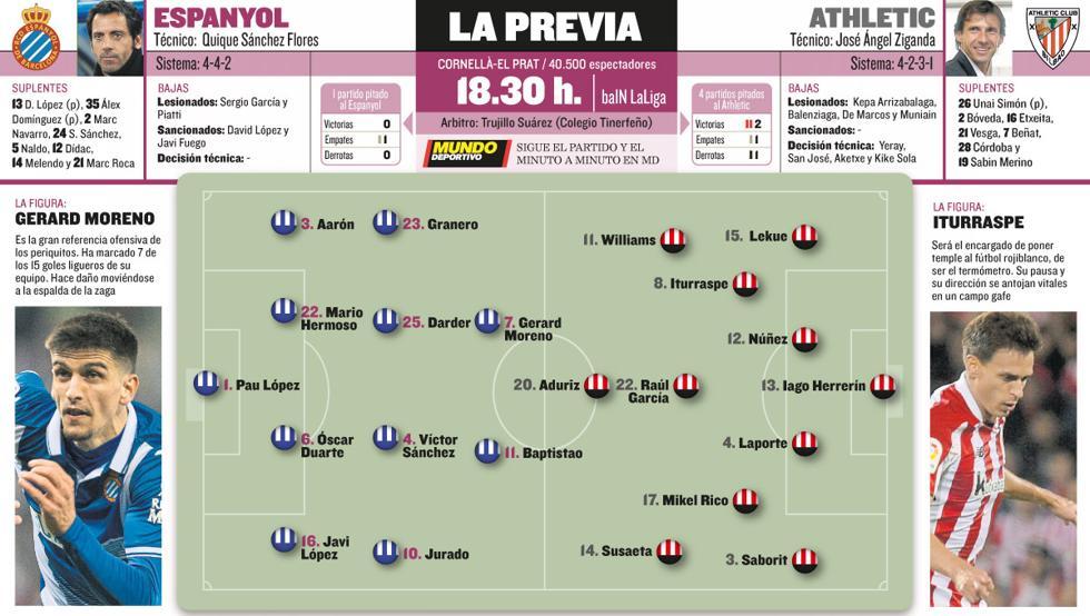 Alineaciones probables de Athletic y Espanyol para el partido de este domingo en el RCDE Stadium.
