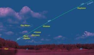 Hermosa Alineación Planetaria este mes – Mayo 2011