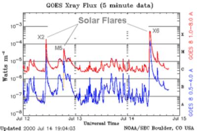 Clasificación de las llamaradas solares de rayos X 1
