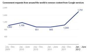 En el Nuevo Informe de Transparencia Google dice que la vigilancia gubernamental y la censura va en aumento