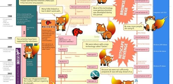 Fundação Mozilla 10 anos – Linha do tempo