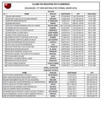 Relação completa dos jogadores e comissão técnica para a Copa SP