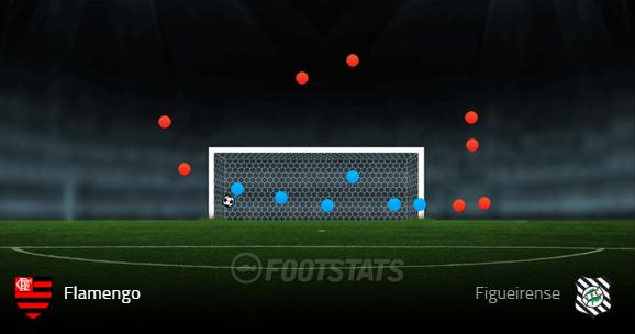 Chutes do Flamengo na partida contra o Figueira (Fonte: Footstats)