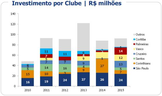 Investimento por clube