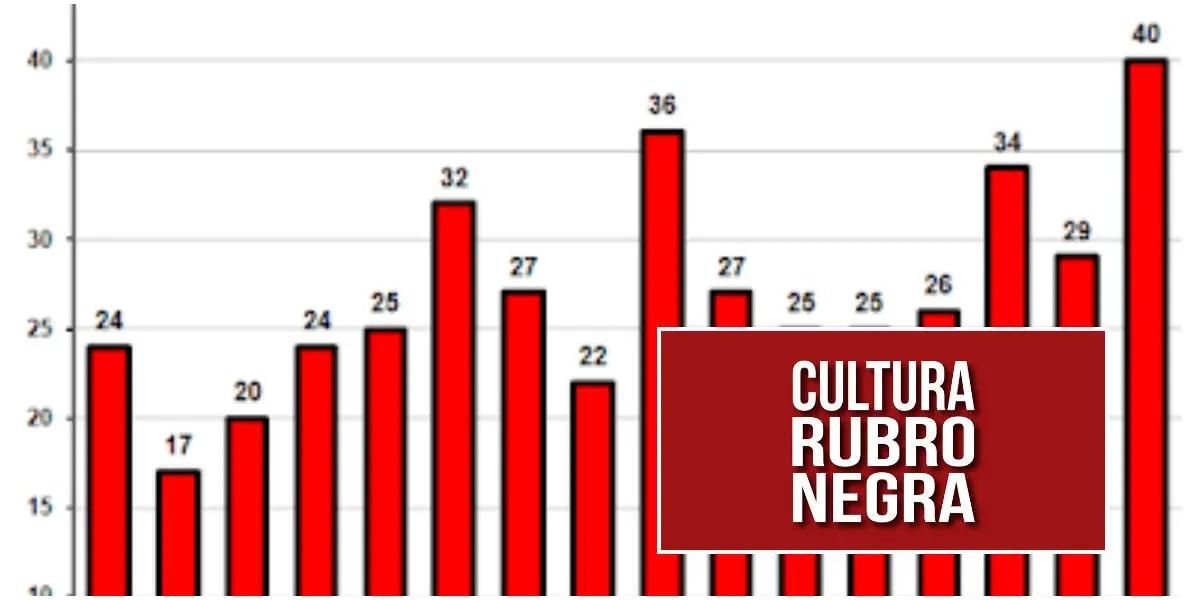 21ª rodada, 41 pontos e 3º na tabela: o Flamengo segue dentro do planejamento para ser campeão?