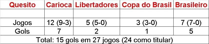 gols gabigol 2019