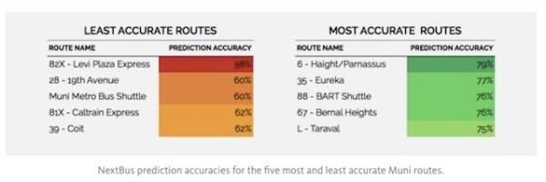 swyft study bus accuracy by line