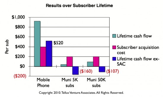 Results over subscriber lifetime