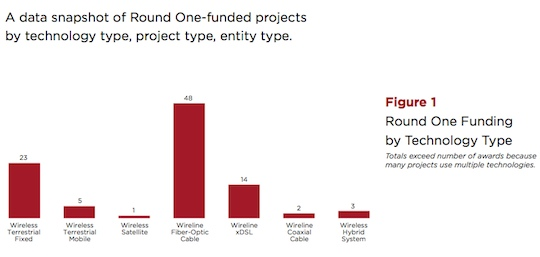 RUS BIP funding by technology type