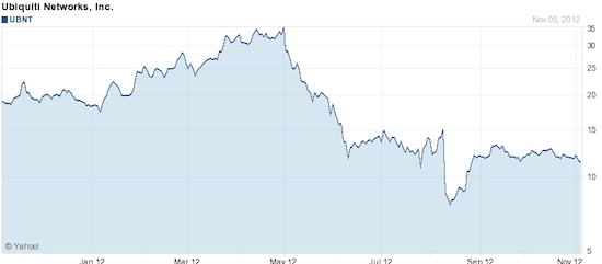 Ubiquiti stock price 2011-2012