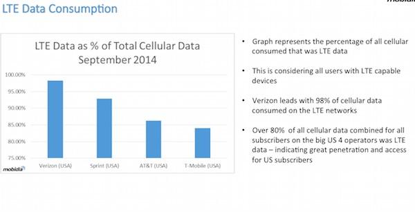 LTE data consumption