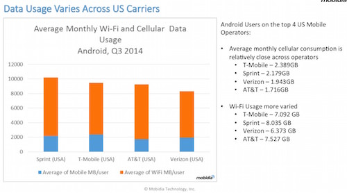us carriers data usage