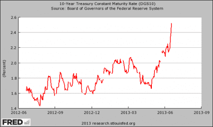 10-Year-Treasury-Yield-425x255 #1