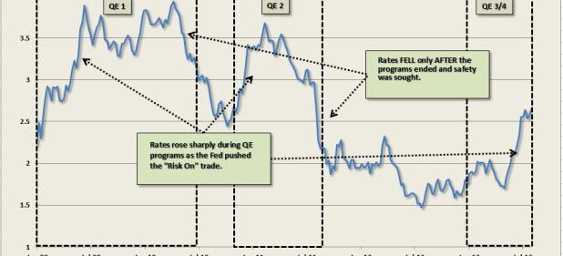 Interest-Rates-QE-#4