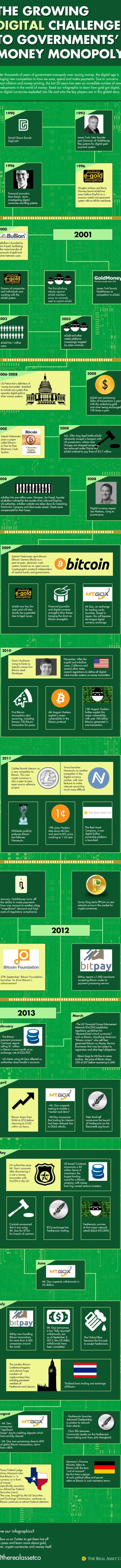 digi-money-infographic